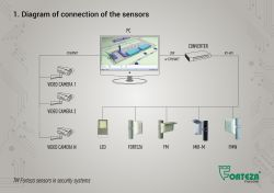 The results of the webinar TM Forteza sensors in the security systems